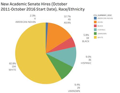academic senate by race/ethnicity new hires 2011-2016
