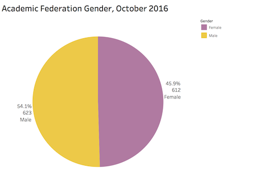 academic federation by gender october 2016