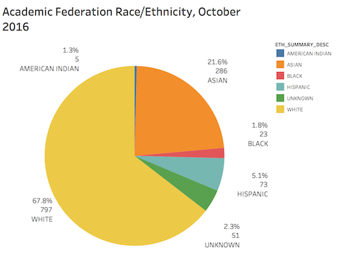 academic federation by race/ethnicity october 2016