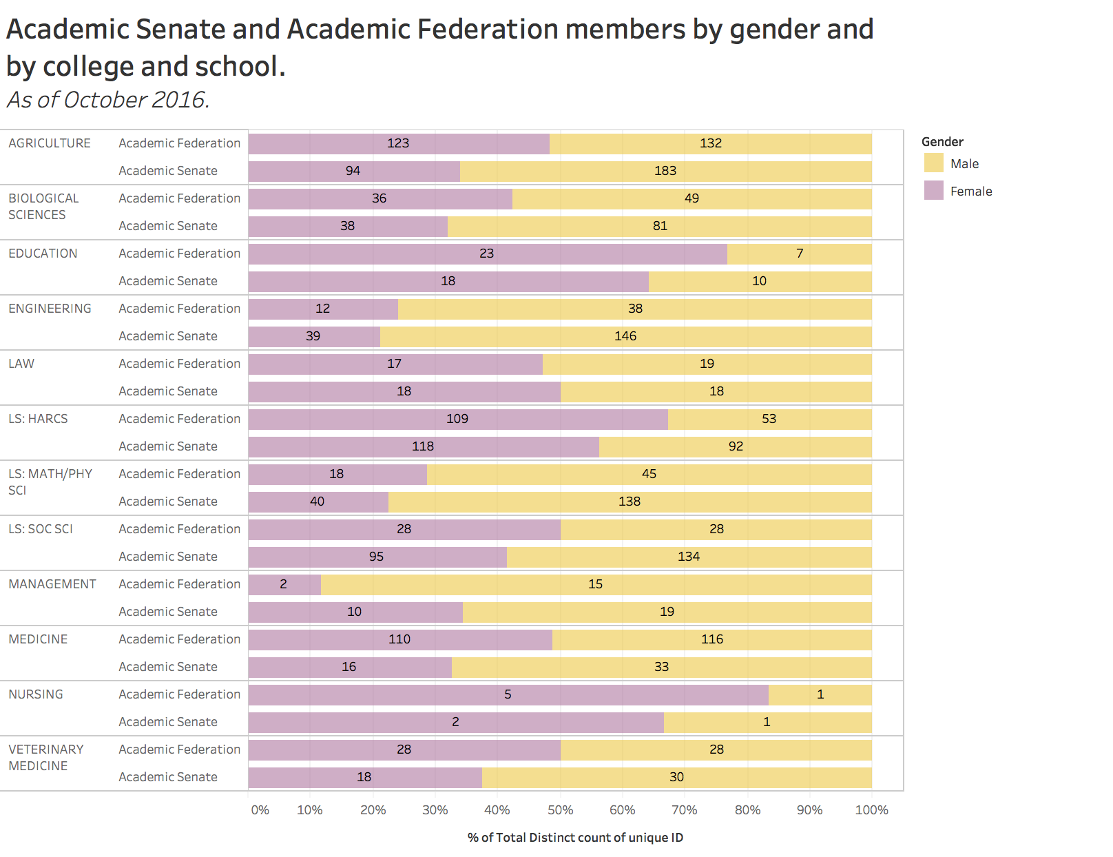 Academic senate and academic federation members by gender and by college and school
