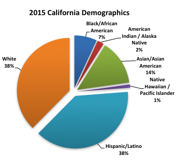 2015 California Demographics