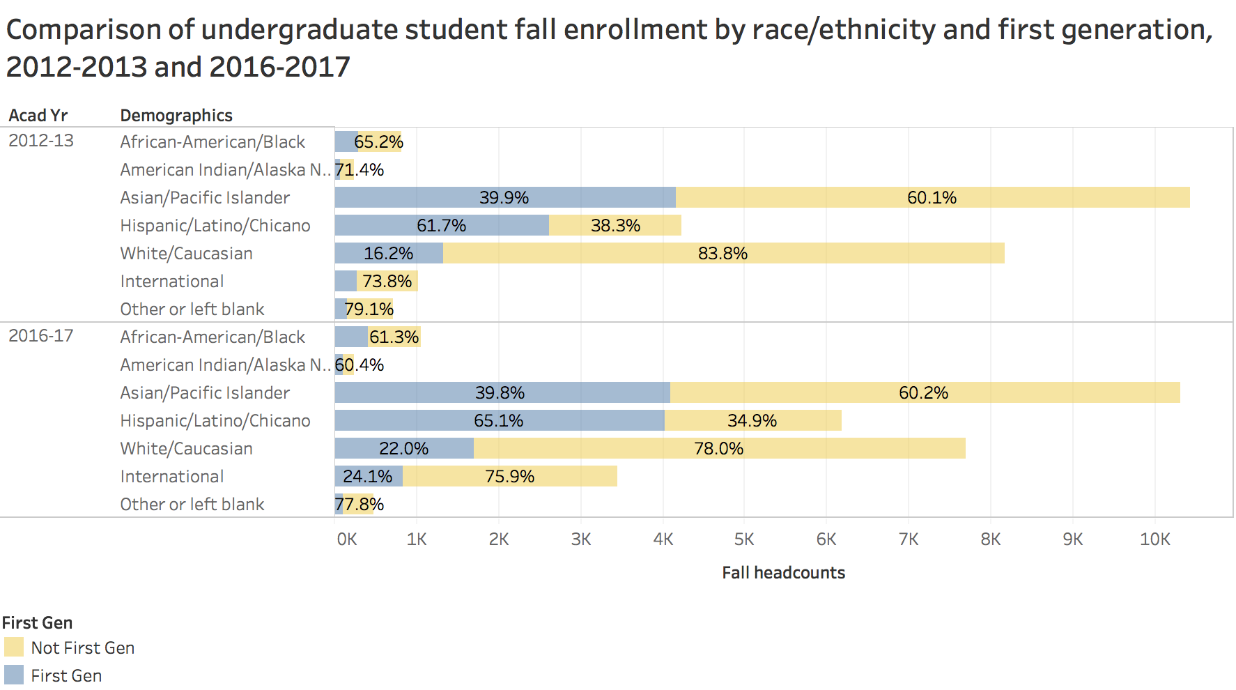 Comparison of undergraduate student fall enrollment by race/ethnicity and 1st generation