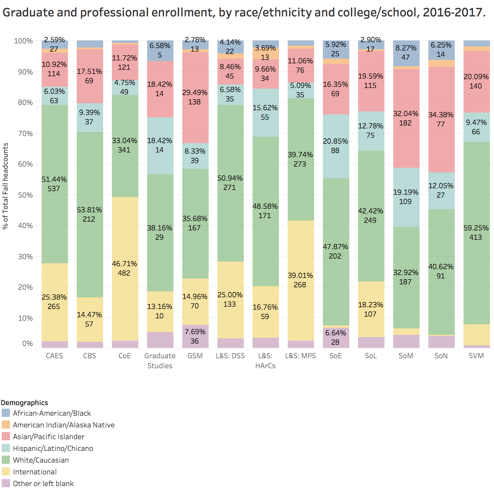Graduate and professional enrollment, by race/ethnicity and college/school, 2016-2017