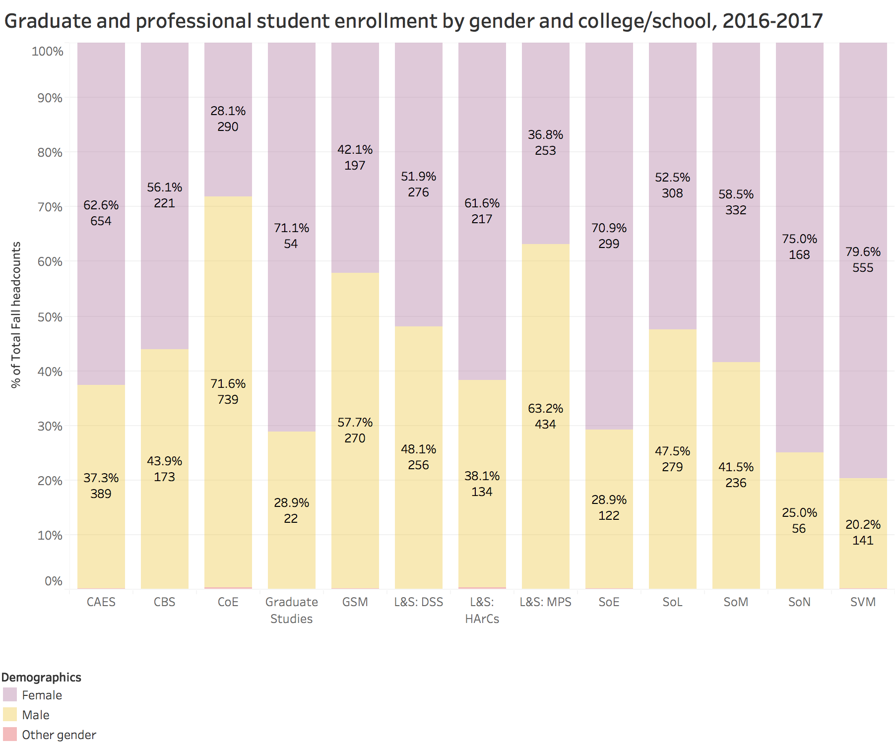 Graduate and professional student enrollment by gender and college/school, 2016-2017