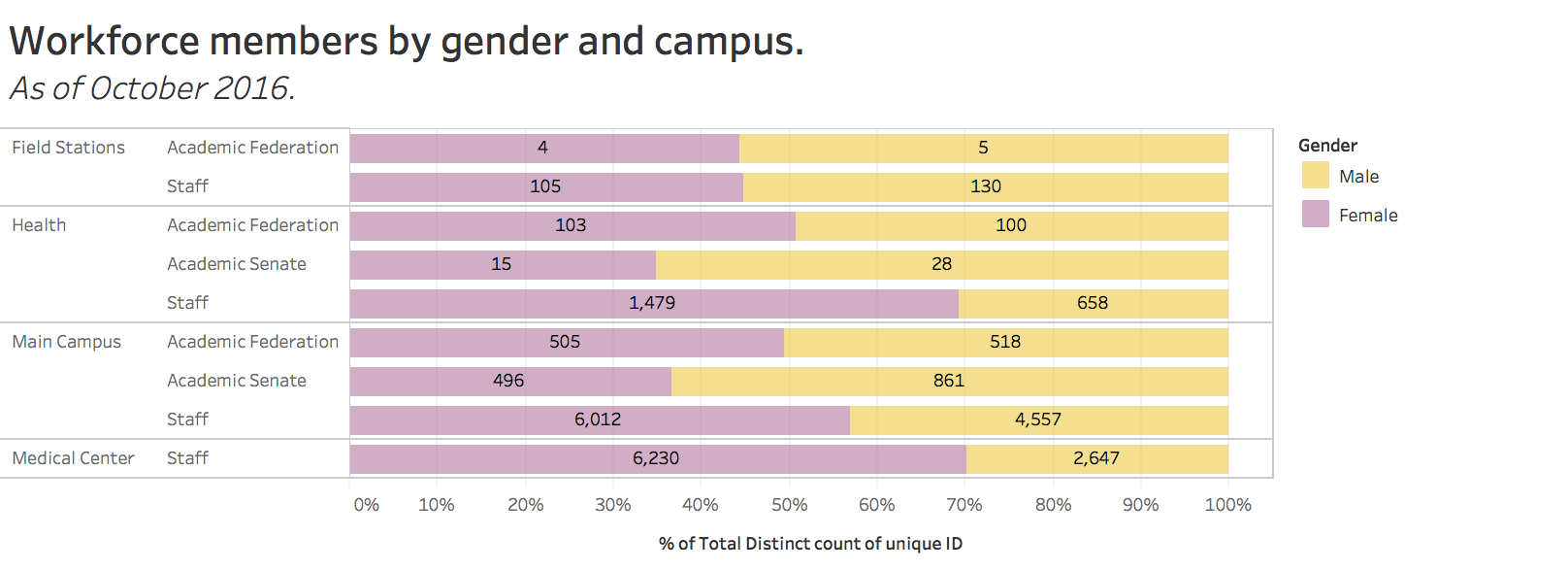 Workforce members by gender and campus