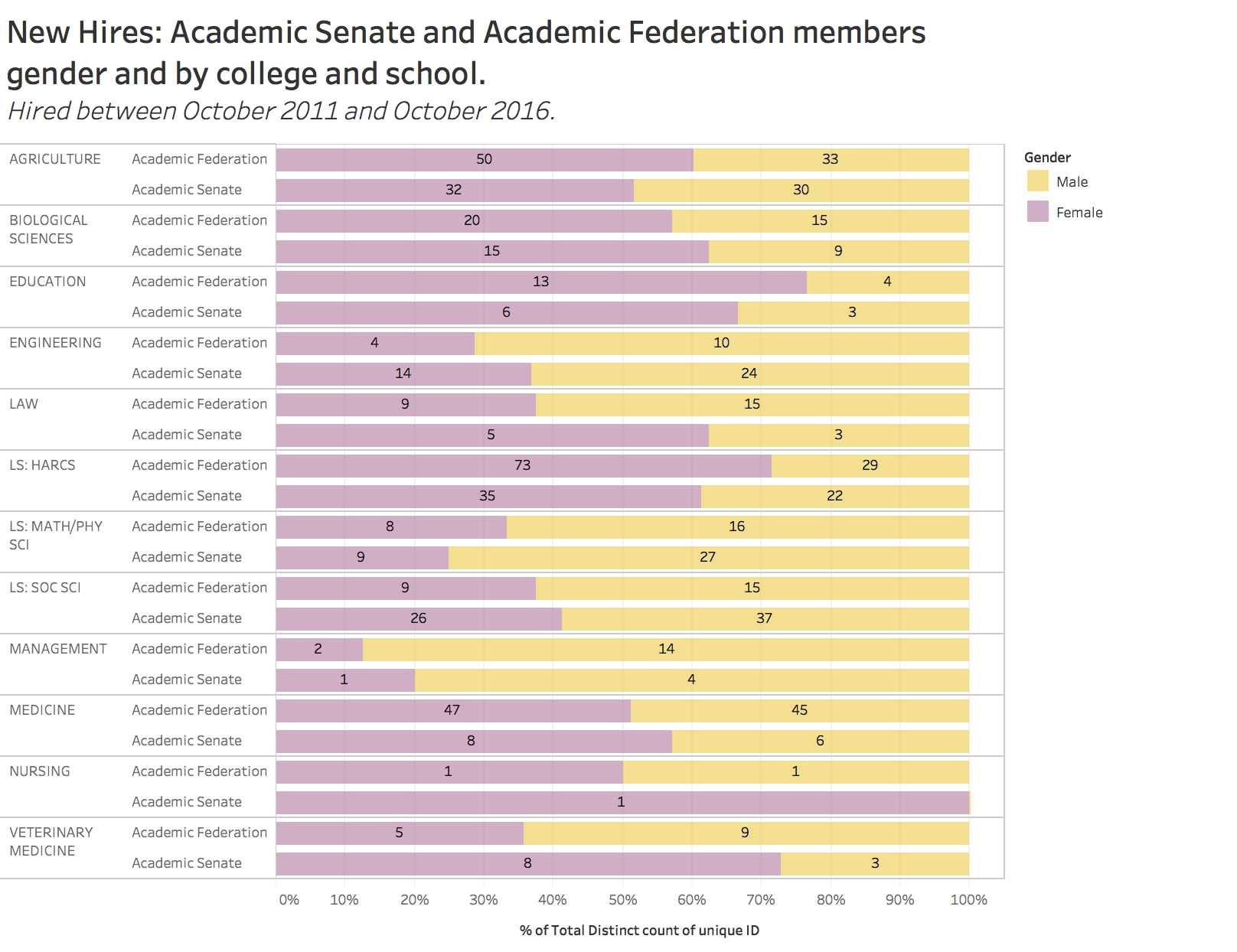 New hires: academic senate and academic federation members gender and by college and school