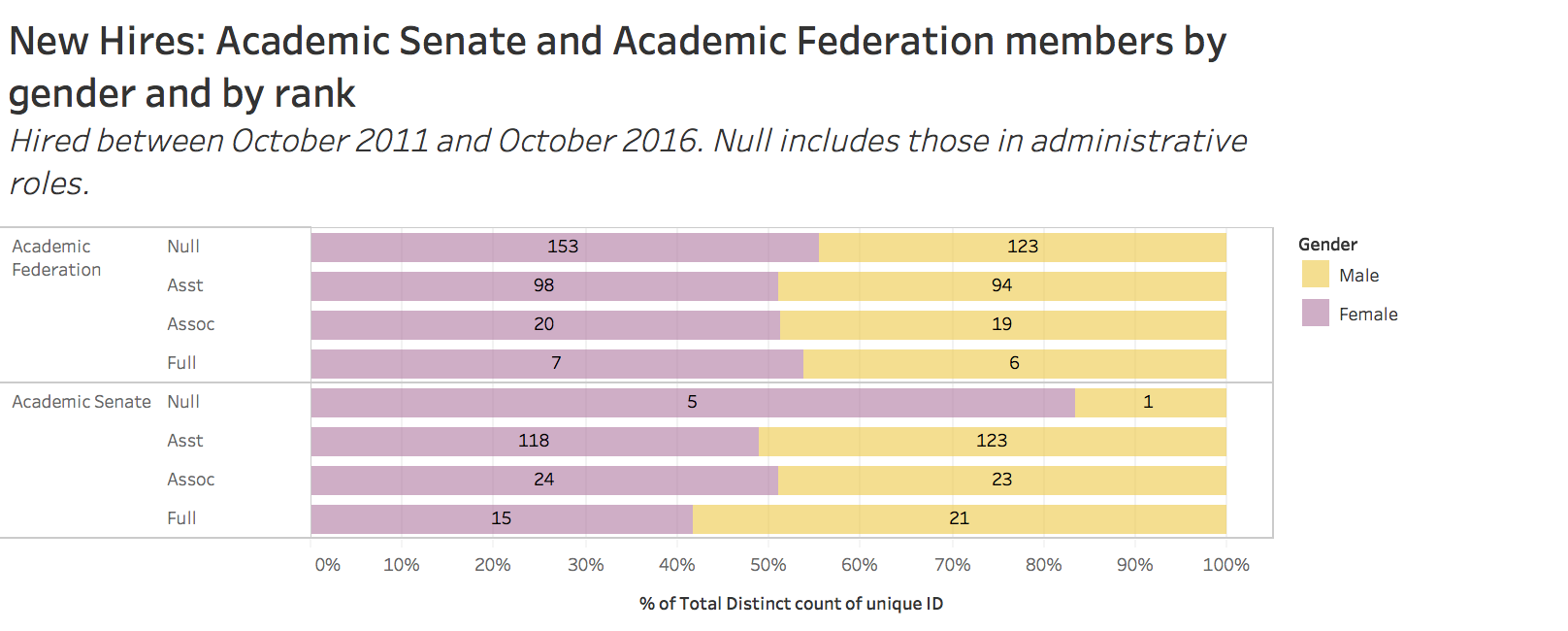 New hires: academic senate and academic federation members by gender and rank