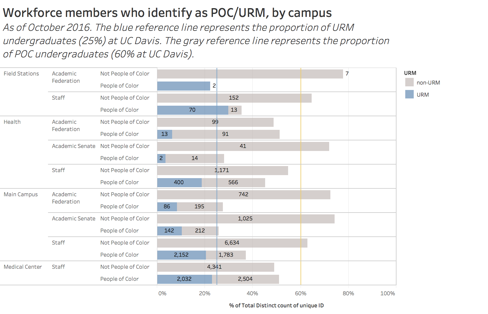 Workforce members who identify as POC/URM by campus