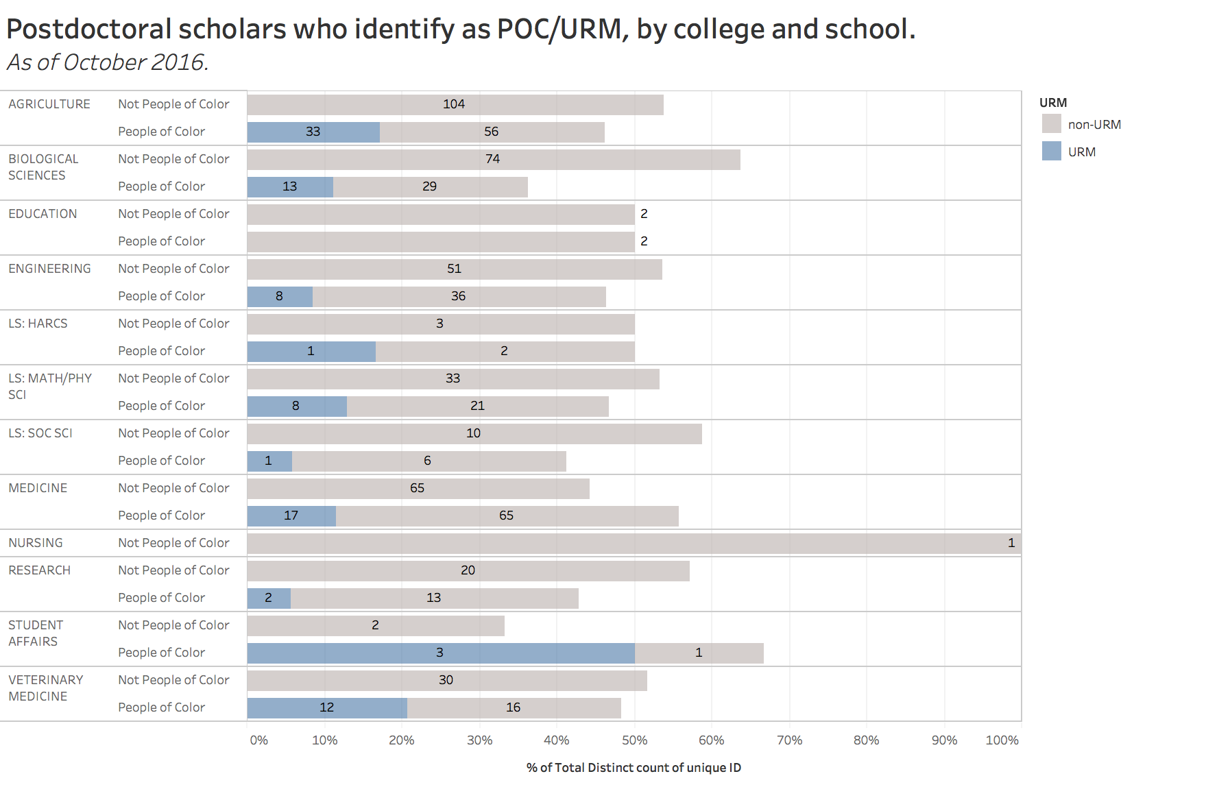 postdocs identify as POC/URM by college and school, october 2016