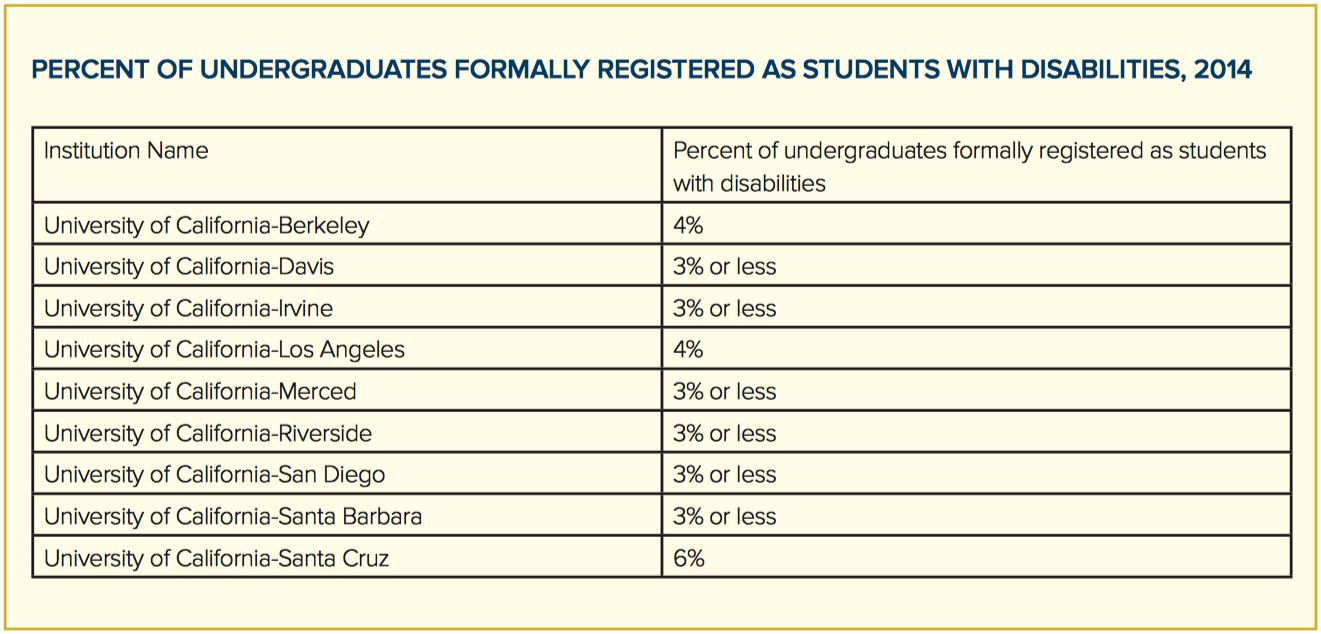 undergrads formally registered as students with disabilities 2014
