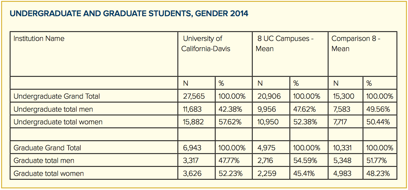 undergrad and grad students gender 2014