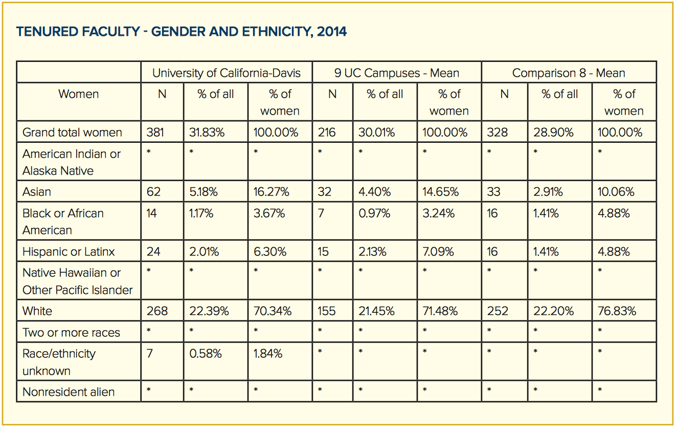 tenured faculty gender and ethnicity, 2014