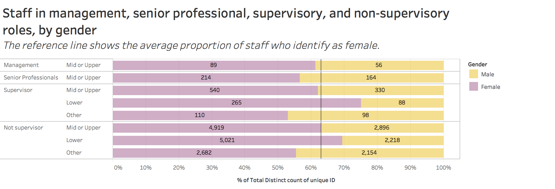 staff in management, senior professional, supervisory, and non-supervisory roles, by gender