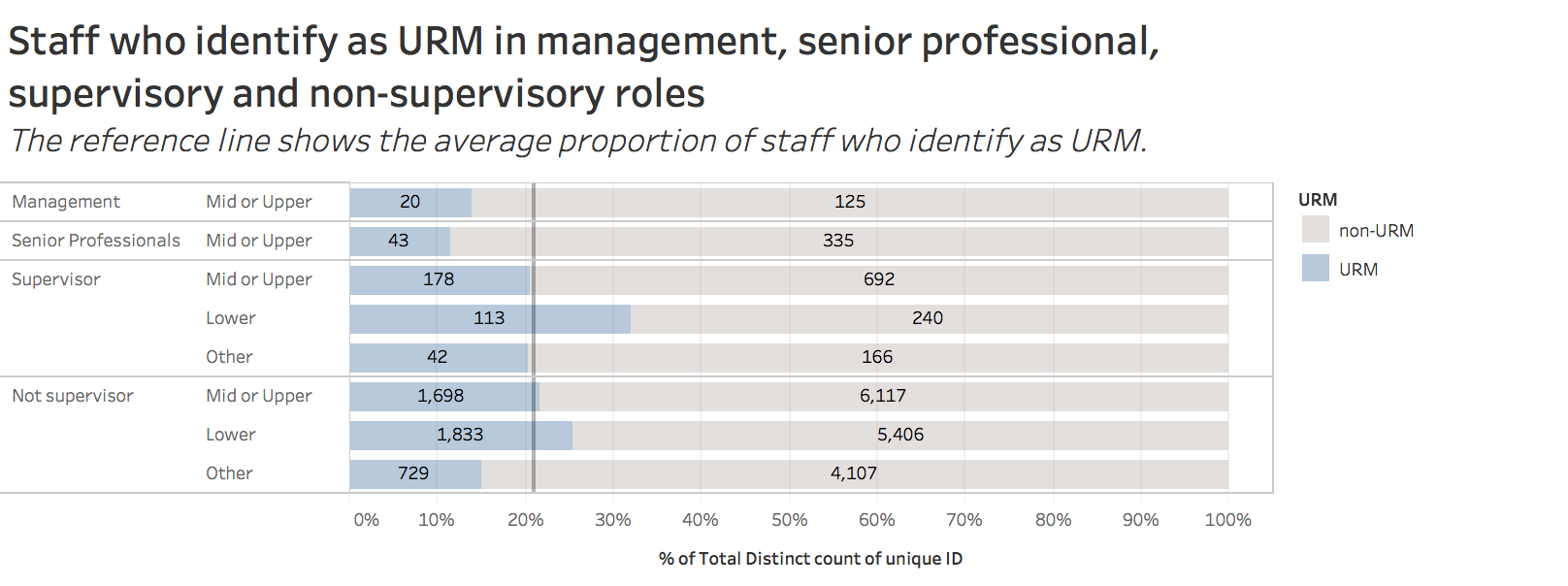 staff who identify as URM in management, senior professional, supervisory, and non-supervisory roles