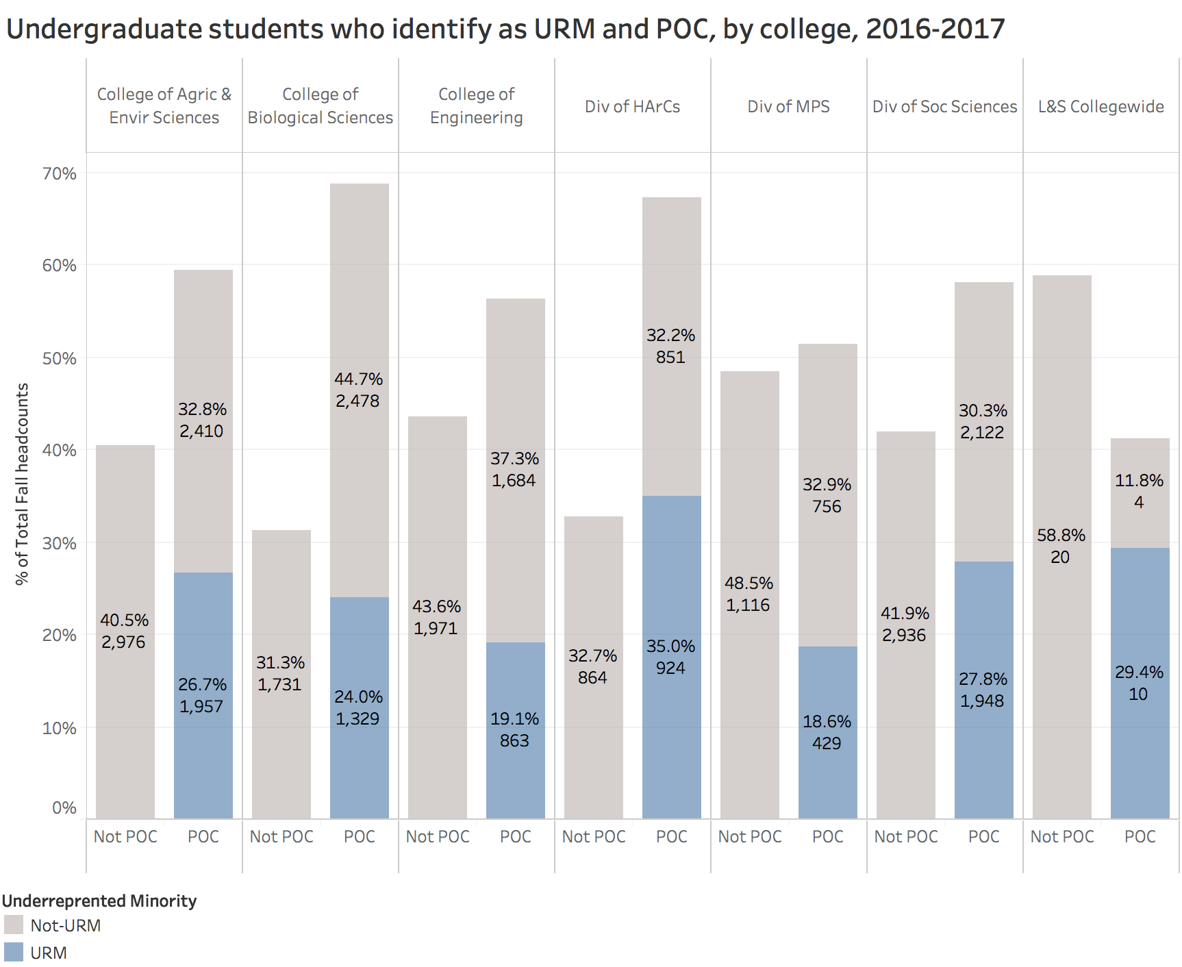 Undergraduate students who identify as URM and POC by college 2016-2017
